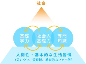 出典元:経済産業省 社会人基礎力説明資料