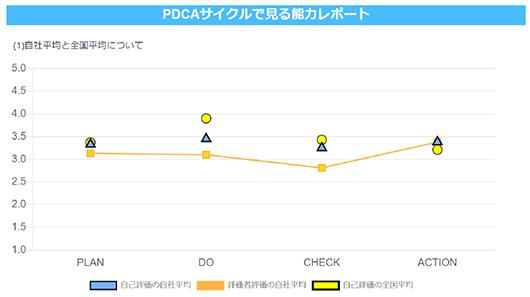 PDCAサイクルで見る認識度1