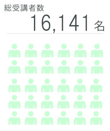 2019年度 受講者2,131名 総受講者数 13,309名